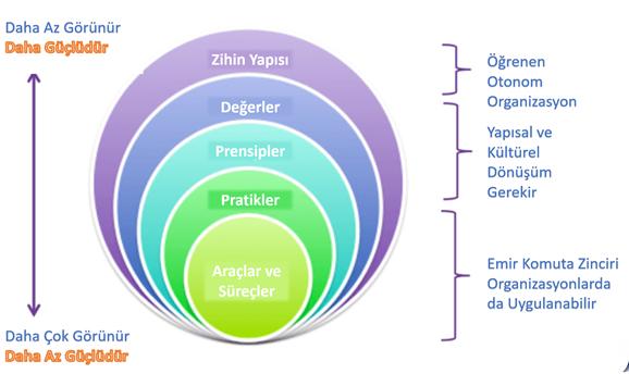 İnşaat Sektörü Çevik Proje Yönetimi-Çevik Zihin Yapısı ve pratikleri